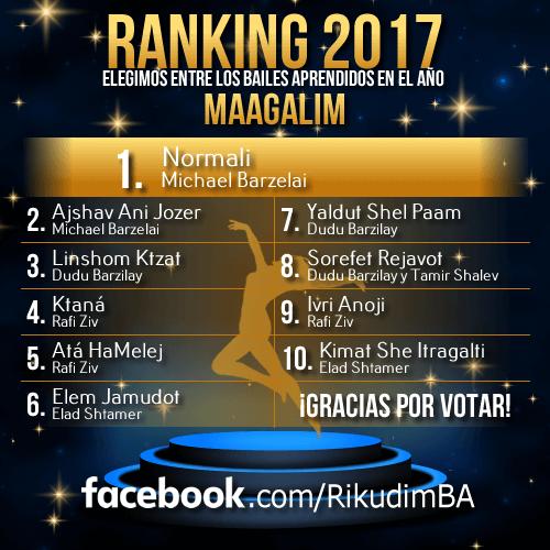 Resultados Maagalim